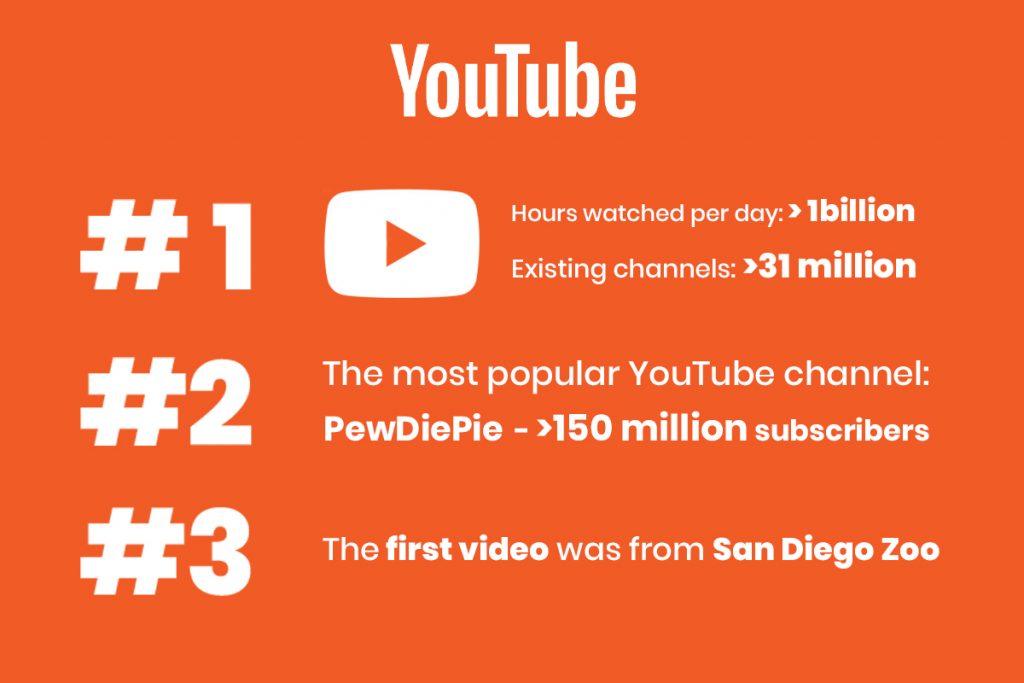 Meilleur moment pour télécharger sur YouTube