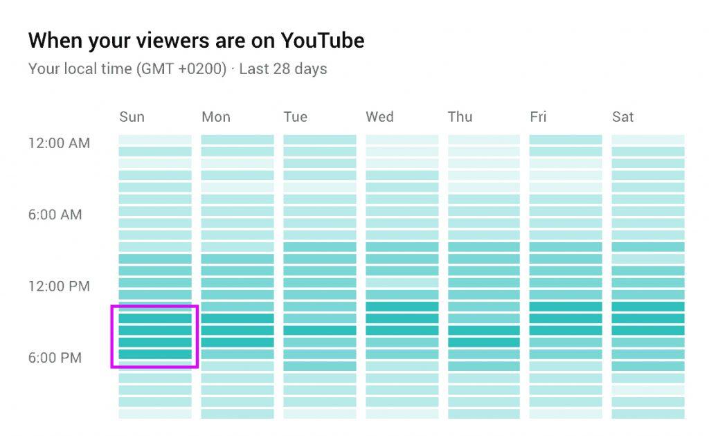 meilleur moment pour publier des vidéos youtube