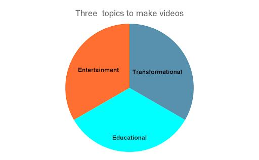 3 most popular video categories on TikTok